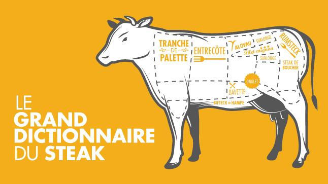 ....Visuel d'accompagnement pour l'article  Le steak : 10 coupes à découvrir .. Support visual for blog article ....