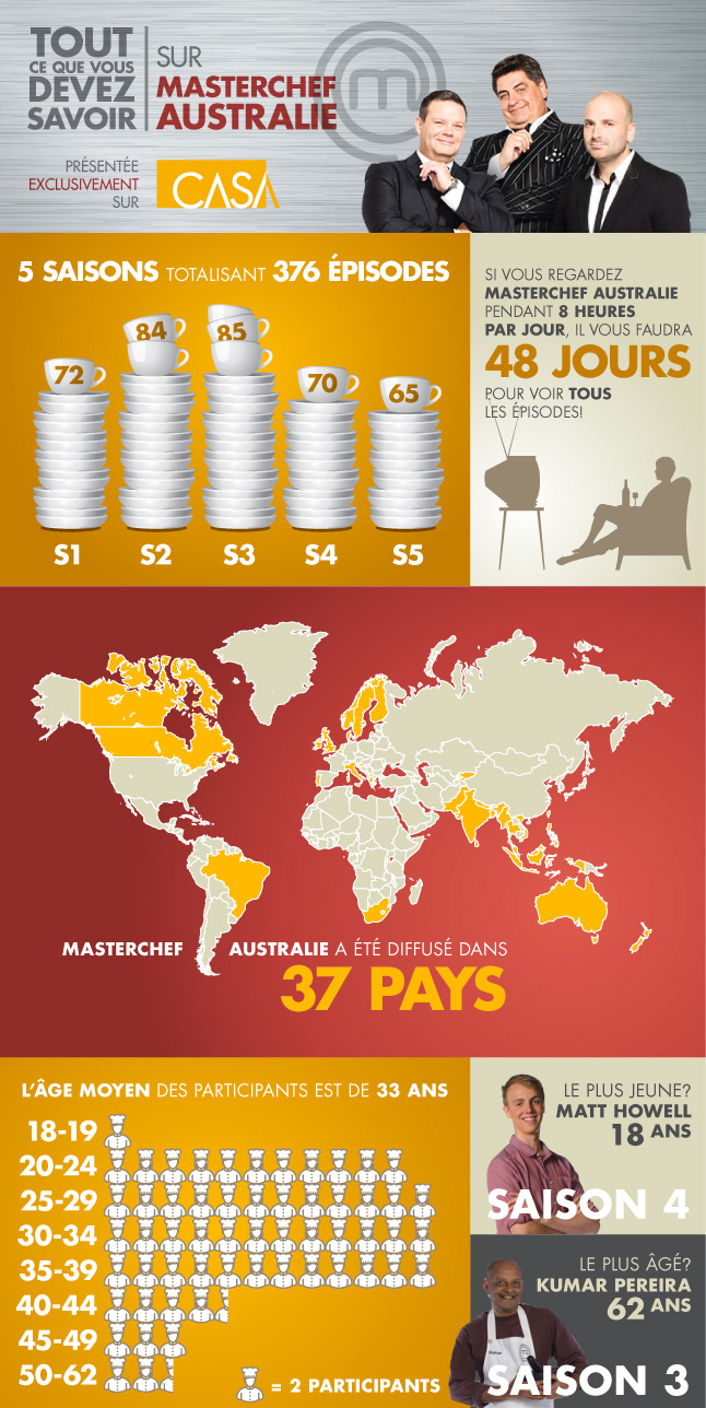 ....Infographique sur l'émission MasterChef Australie ..Infographic on MasterChef Australia TV show....