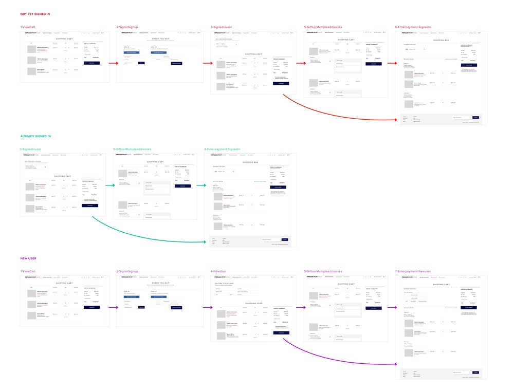 -- checkout user flow (existing-not signed in, existing-signed in, new user)