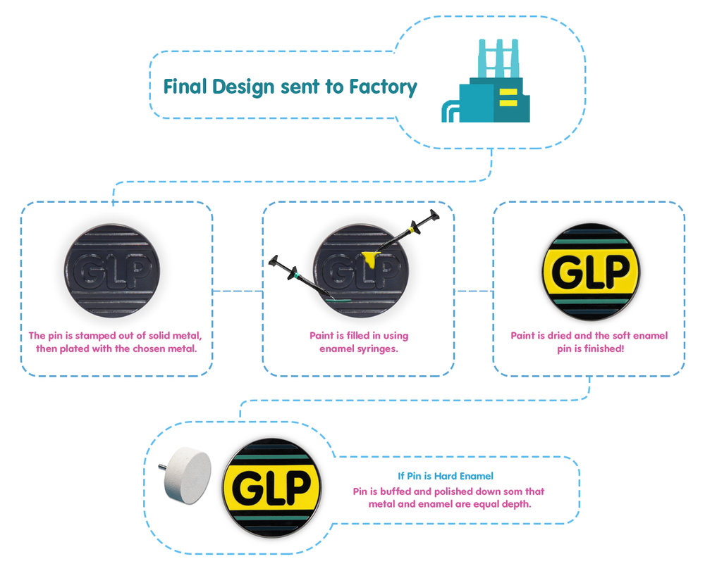 GLP-Custom-Pin-Guide-Factory-Process.jpg