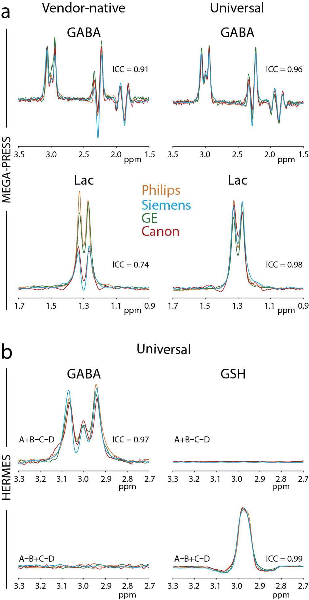 Figure 2:  a) MEGA-PRESS experiment using the GABA phantom (TE = 68 ms) and Lac phantom (TE = 140 ms) from vendor-native sequences (left) and the universal sequence (right). b) Edited spectra from HERMES experiments acquired using the universal sequence, performed in a GABA phantom (left) and a GSH phantom (right).