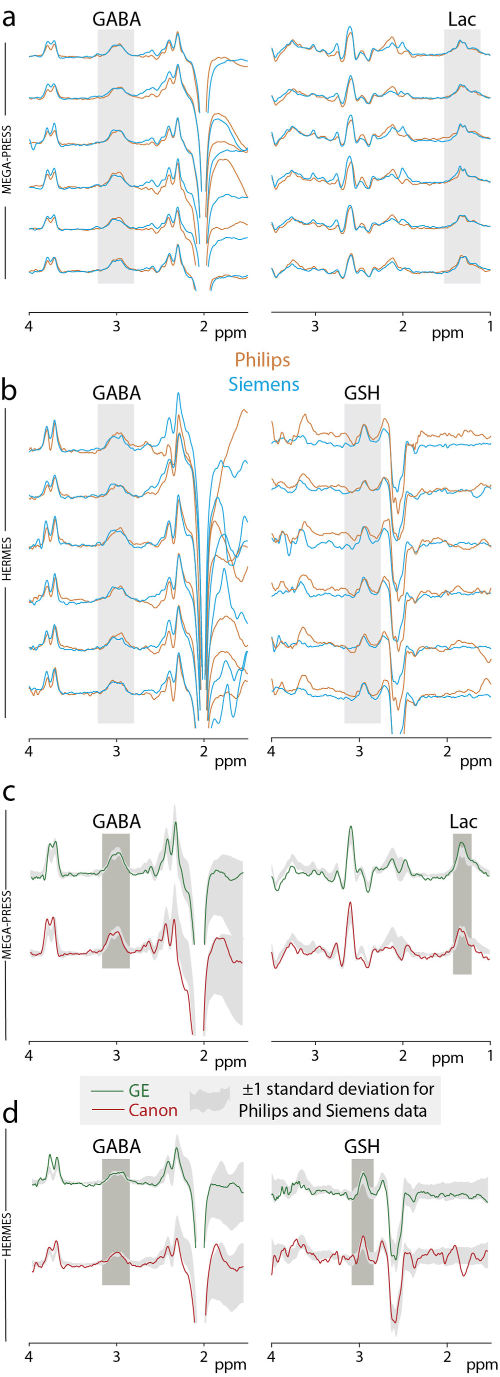 Figure 4:  In vivo experiments using the universal sequence. Spectra acquired on Philips and Siemens scanners are overlaid for each subject: a) MEGA-PRESS GABA (TE = 68 ms) and Lac (TE = 140 ms) spectra; b) GABA- and GSH-edited HERMES spectra. In vivo experiments using the universal sequence for GE (green) and Canon (red) scanners: c) MEGA-PRESS GABA-edited (TE = 68 ms) and Lac-edited (TE = 140 ms) spectra; d) GABA- and GSH-edited HERMES spectra. Spectra acquired are overlaid on the ± 1SD range (in gray) of the amalgamated Philips and Siemens data (6 subjects).