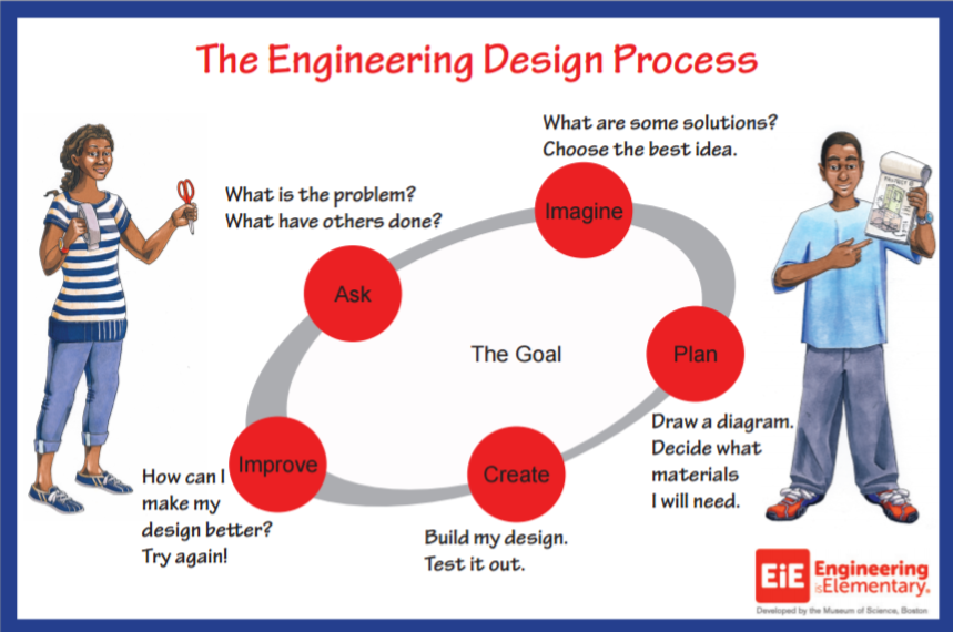 http://www.eie.org/engineering-adventures/resources/engineering-design-process