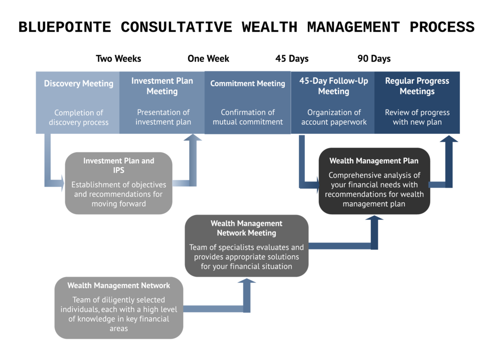 BP Consultative WM Process Chart - 1_6_14.jpg