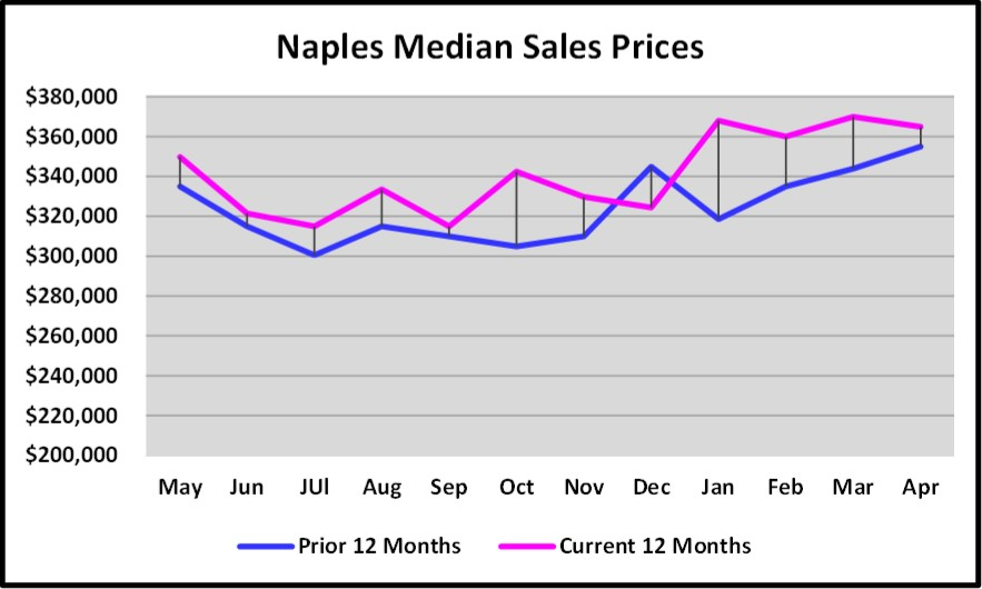 May-2018-Real-Estate-Market-Report-Naples-Medium-Sales-Prices-Current-12-Months-Versus-Prior-12-Months.jpg