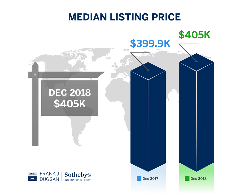 median listing price dec18 naples-01.png