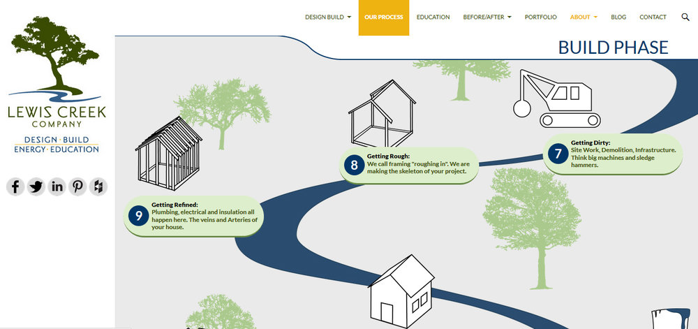 Lewis Creek Builders includes a great  infographic  on their website showing the design-build process.