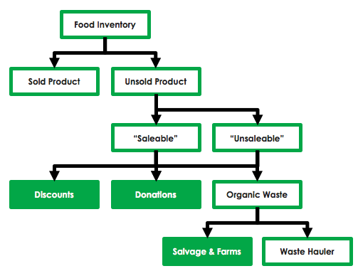 Product Flow Summary
