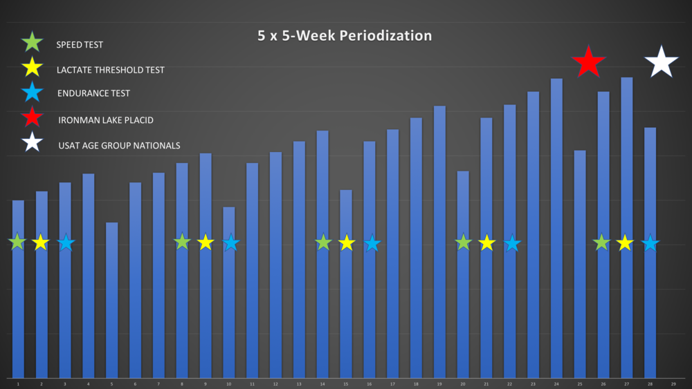 5-Week Periodization.png