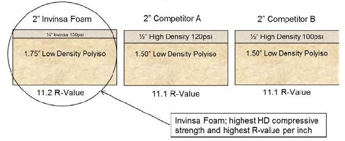 Jm Now Offers Invinsa Foam A Dual Density
