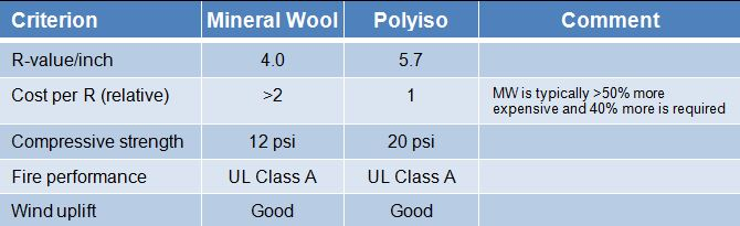 "TABLE 2. SOME OF THE ""BASIC"" OR ""TRADITIONAL"" CRITERIA USED IN ROOFING INSULATION SELECTION."