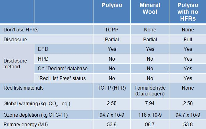 TABLE 3. A COMPARISON OF THE ENVIRONMENTAL AND DISCLOSURE INFORMATION FOR MINERAL WOOL AND POLYISOCYANURATE INSULATION USING PUBLICLY AVAILABLE, THIRD PARTY, INDEPENDENT DATA.