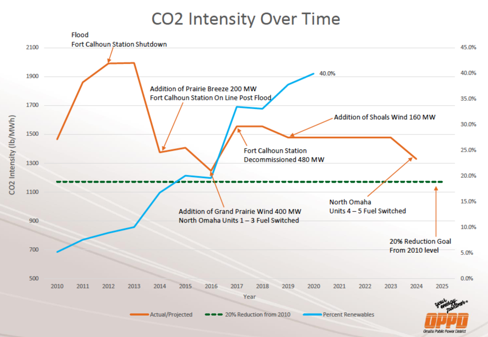 Carbon Intensity Graph.png