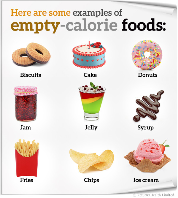 (https://tihealthandfitness.wordpress.com/2015/07/15/empty-calories-and-how-they-affect-your-health/)