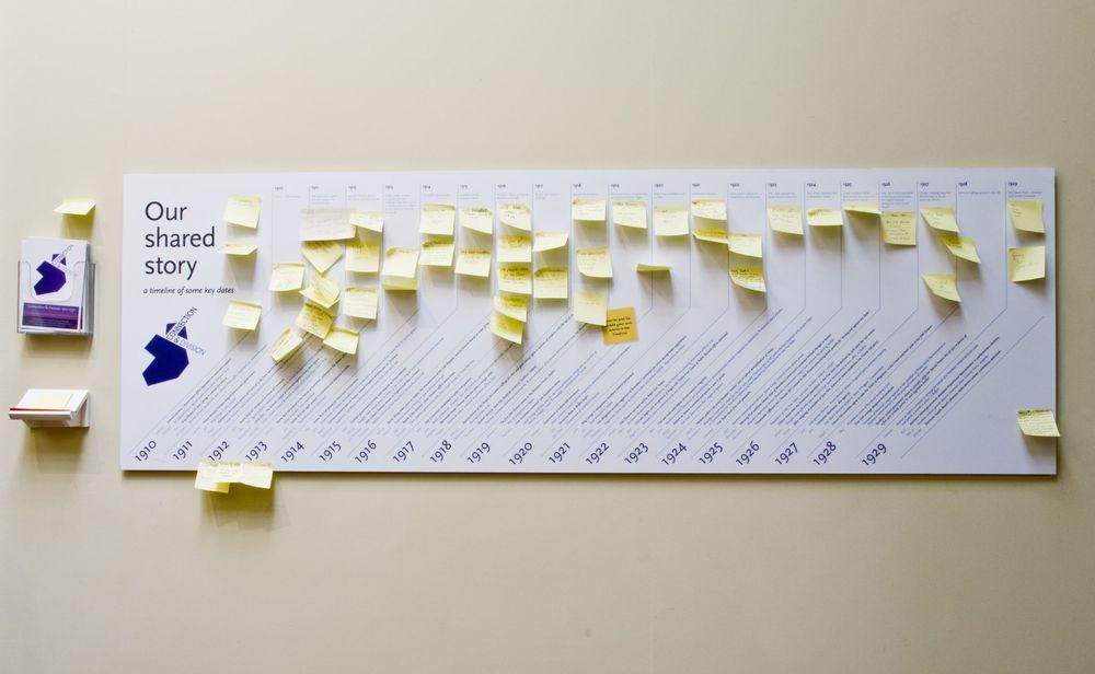 Building the timeline