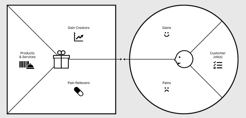 Image 1.1: Customer Value Proposition Canvas
