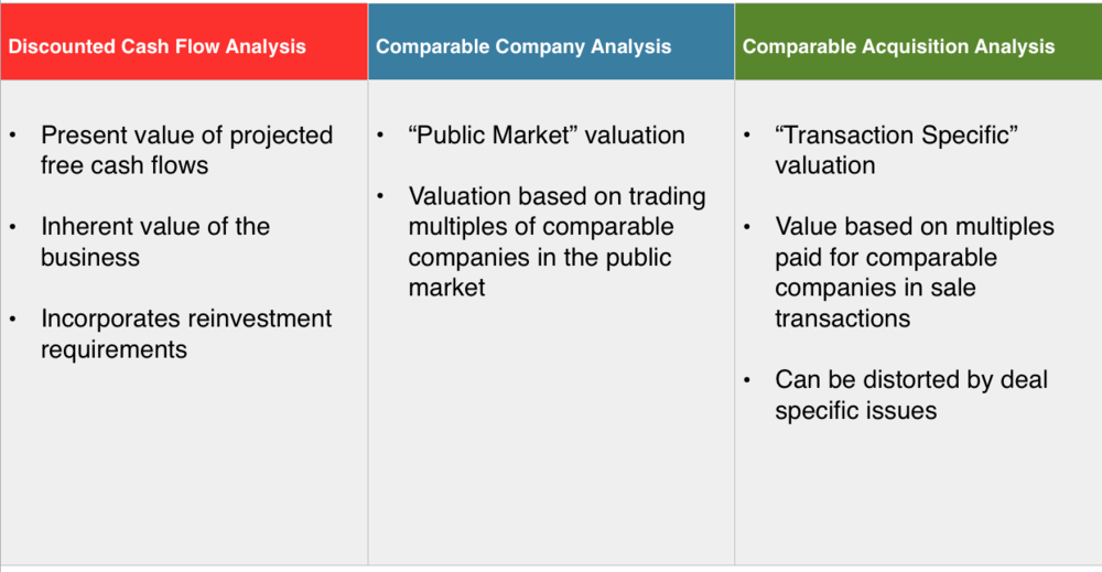 We Use Three Primary Valuation Methods In Our Analysis: