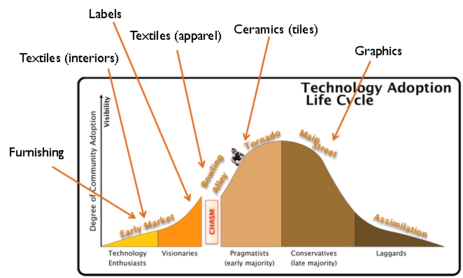 Figure 1 – Digital printing technology adoption lifecycle