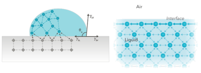 Figure 1. Forces at an interface originate from the fact that the molecules interact differently with surrounding molecules at the interface than those in the bulk. These molecular interactions and interfacial phenomena can be studied with different tensiometry technologies.