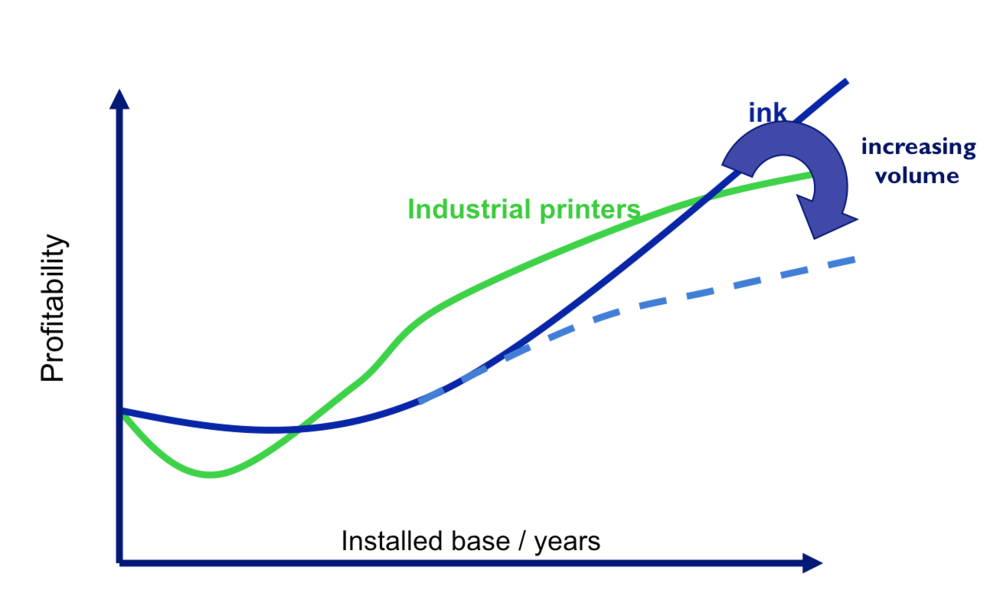 Figure 2 – Profitability model for industrial inkjet printer and ink sales
