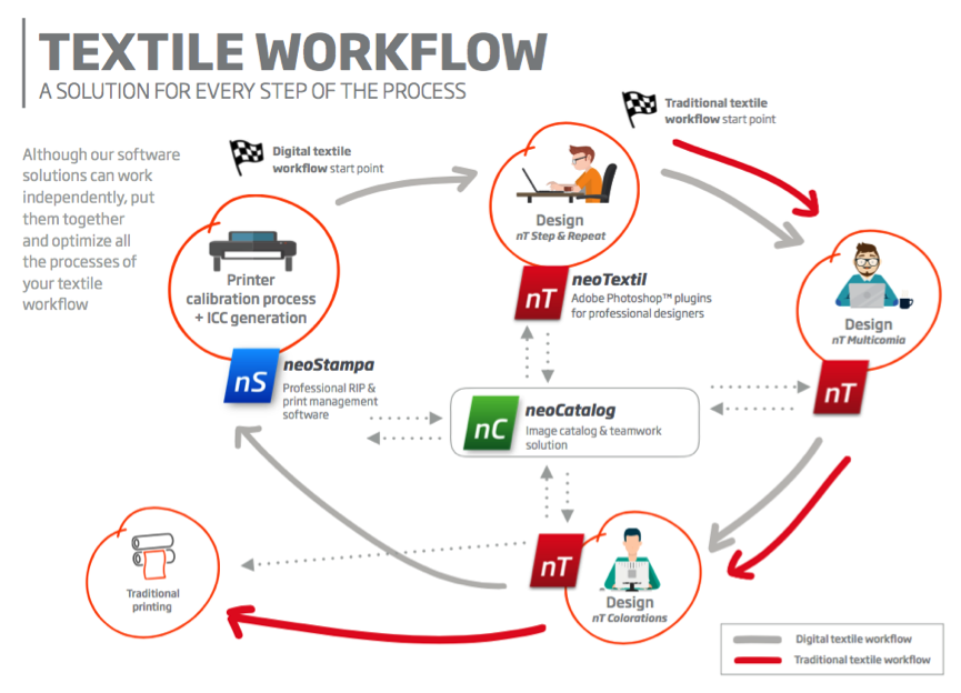 Inèdit textile software workflow