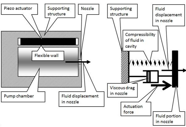 Single degree of freedom system representation of a printhead