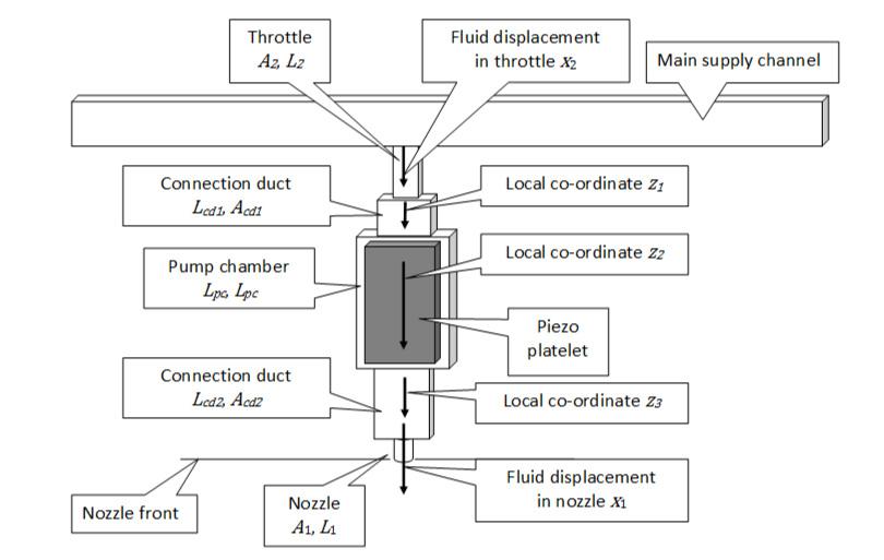Waveguide representation of an inkjet printhead