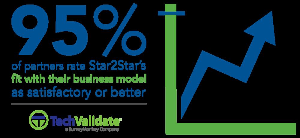Star2Star 95% Satisfactory