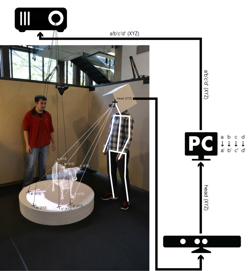 Pseudo-hologram is created by tracking the viewer's head and projecting the appropriate perspective on the concave surface.