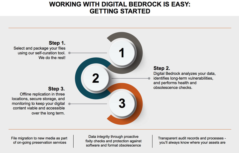 Complex metadata about an asset's characteristics and dependencies are created in our system, and the asset's health is monitored over time by performing scheduled, bit-level fixity checks.  Select and package files.  Then digital bedrock analyzes your data and performs obsolescence checks.  finally, offline replication in three locations, secure storage and monitoring to keep your digital content viable and accessible.  On-Going Preservation services.  Data integrity through proactive fixity checks.