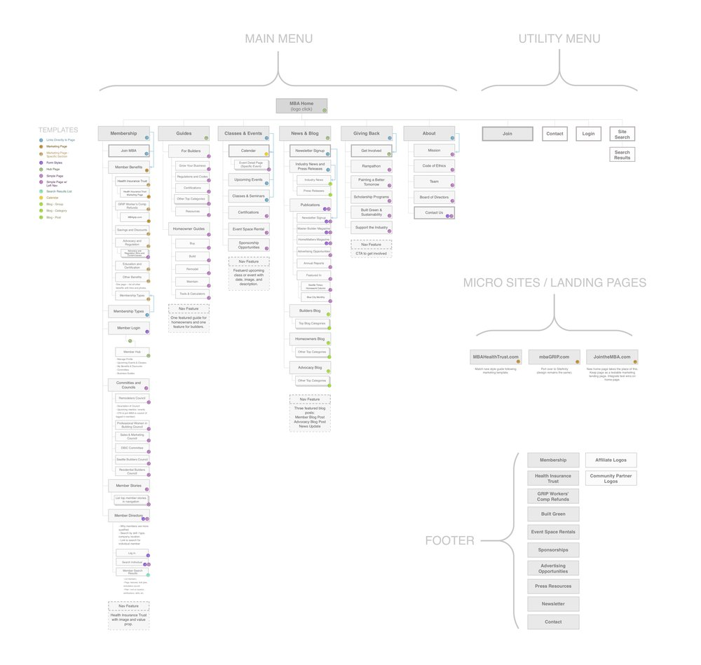 Due to the content-rich nature of this website, I created a comprehensive sitemap to audit the key pages, re-organize the content based on use needs, and apply templates to each of the key pages.