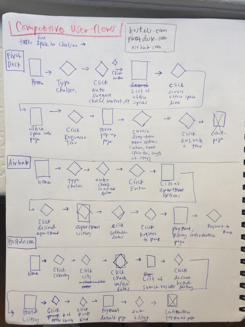 An initial pen and paper sketch of competitive user flows.