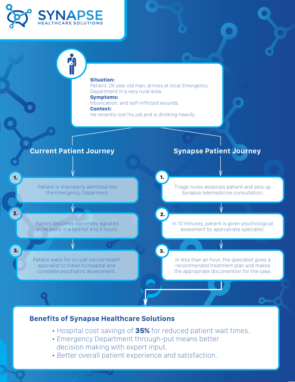 Synapse ED Patient Journey Handout_first copy.png