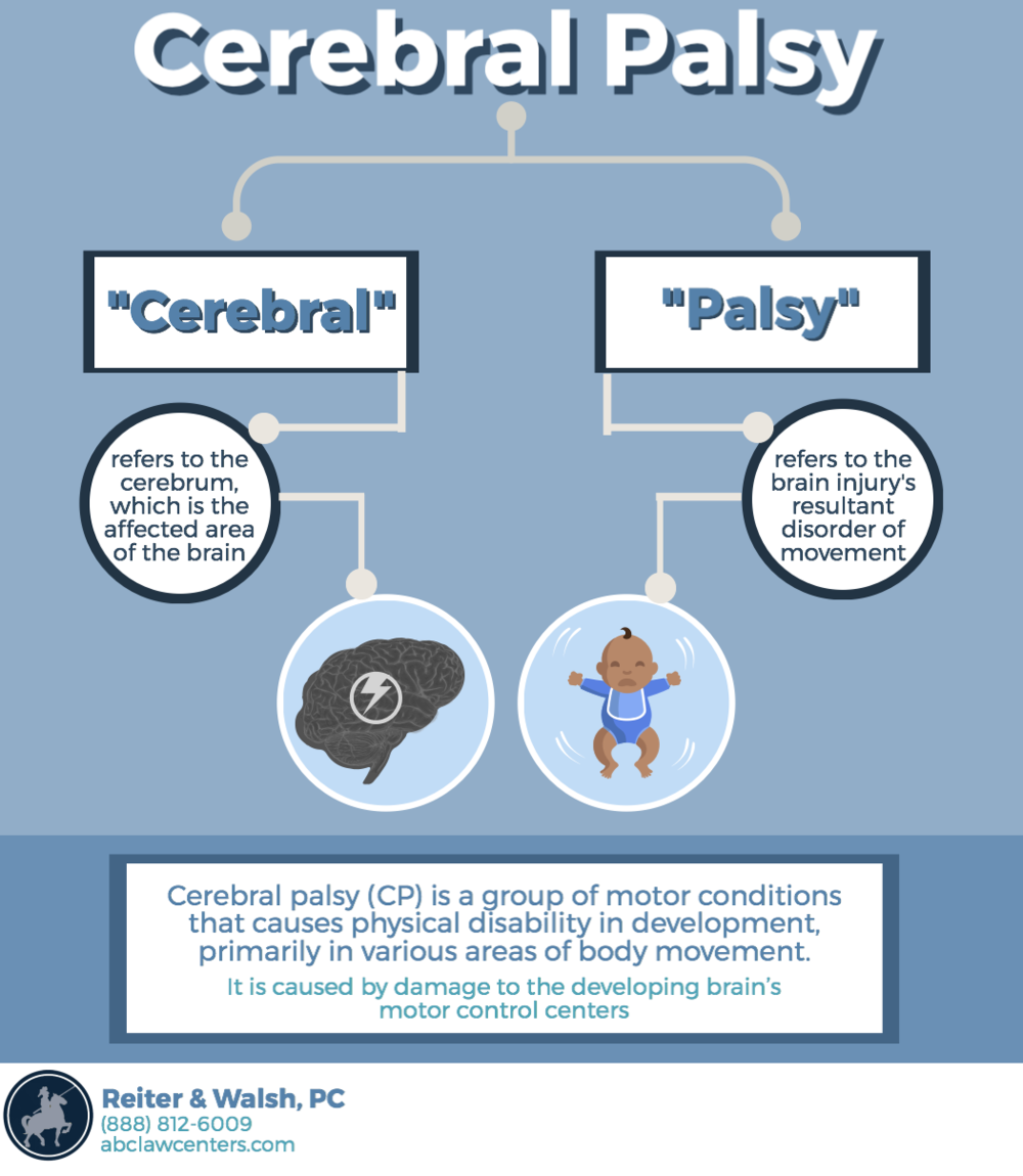 What-is-the-definition-of-cerebral-palsy-.png