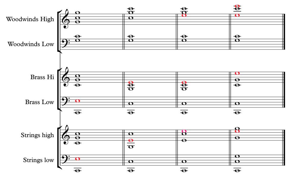 1. chord: dark and close   2. chord: dark and open  3. chord: bright and close  4. chord: bright and open