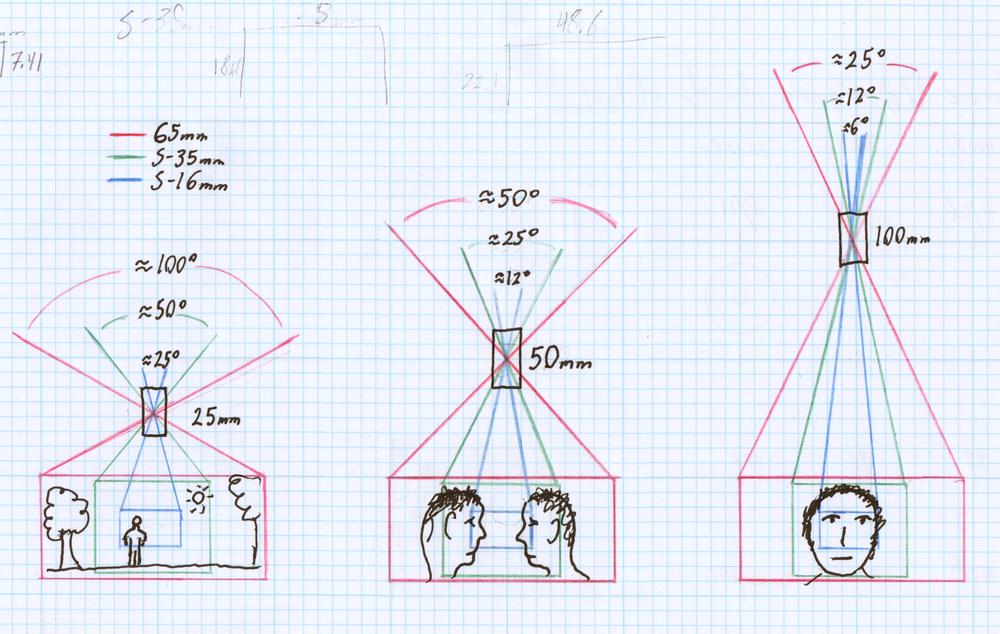 Resultado de imagen para cinematography and math