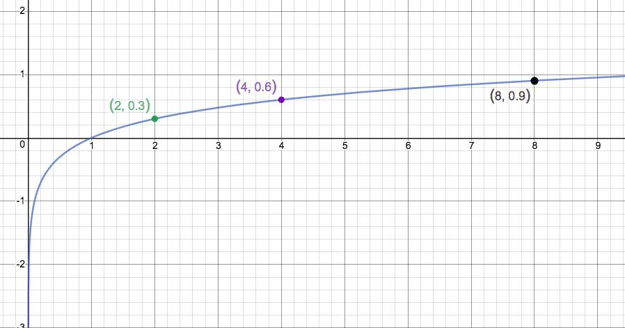 writings \u2014 gordon arkenberga simple log curve consider the x axis as quantity of light (footcandles