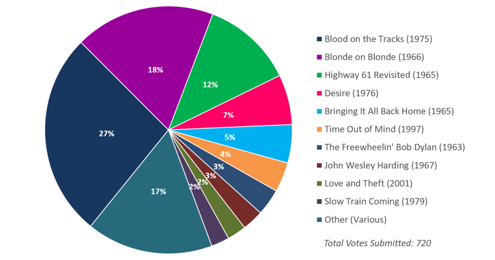 Albumism_ReadersPoll_Results_BobDylan_Chart.png