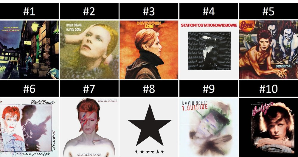 Albumism_DavidBowie_ReadersPoll_Top_10_Results.jpg
