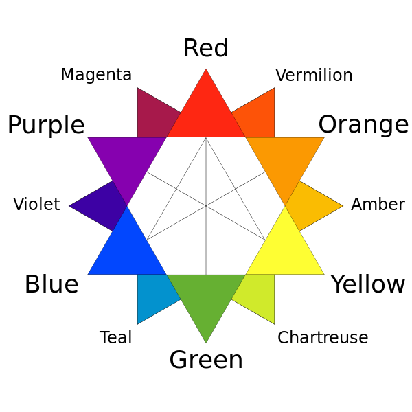 A traditional color star developed in 1867 by  Charles Blanc . The traditional complementary colors used by 19th-century artists such as Van Gogh, Monet and Renoir are directly opposite each other. - Courtesy of Wikipedia