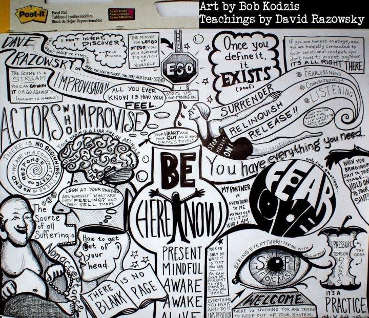 """Bob Kodzis's """"Razowsky's Mind Map."""""""
