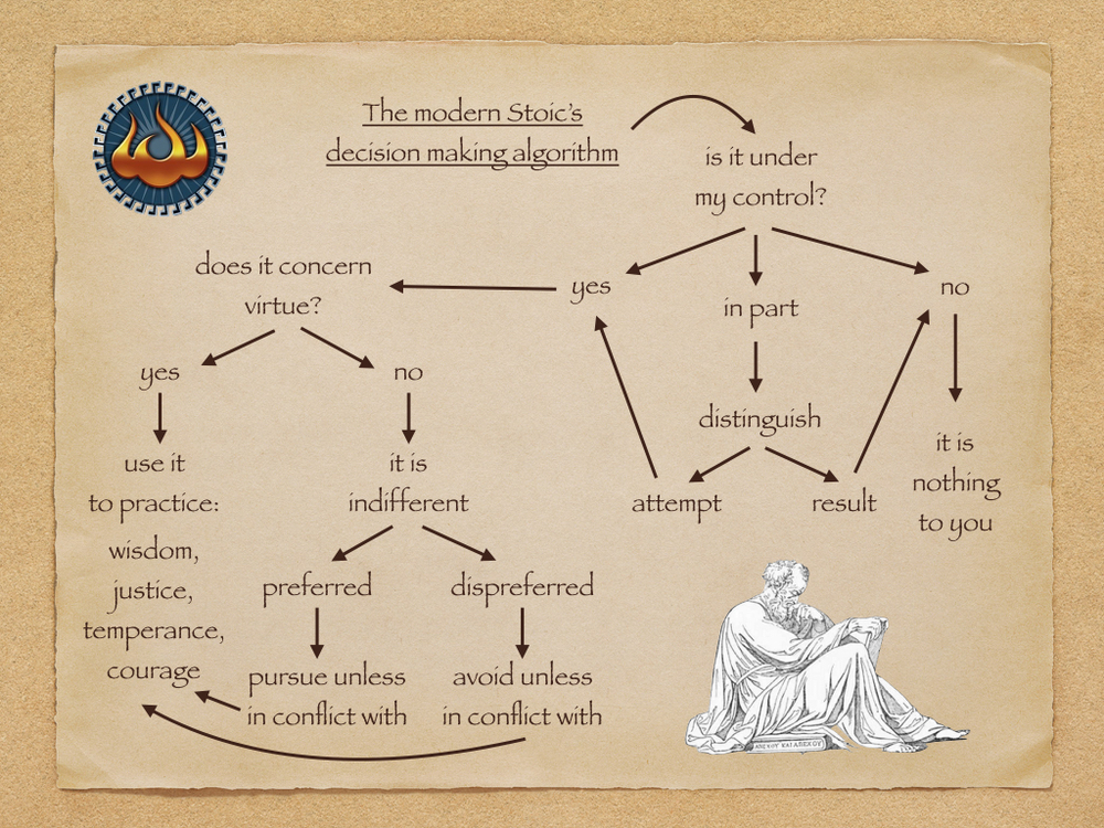 The modern Stoic's decision making algorithm. Click here to download this image.