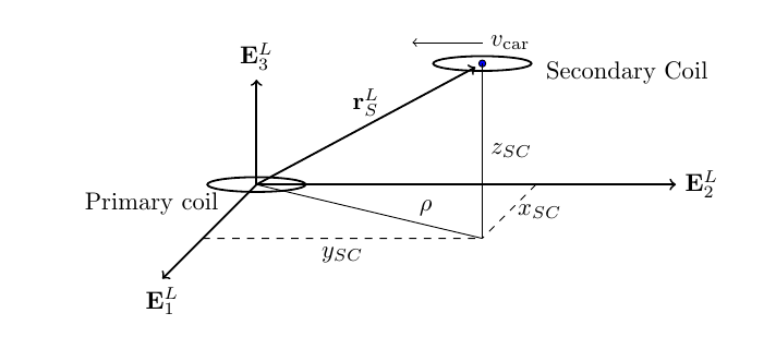Coordinate System for Primary / Secondary coils