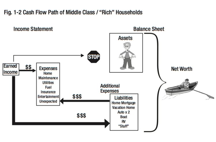 middle class hoseholds cash flow.jpg