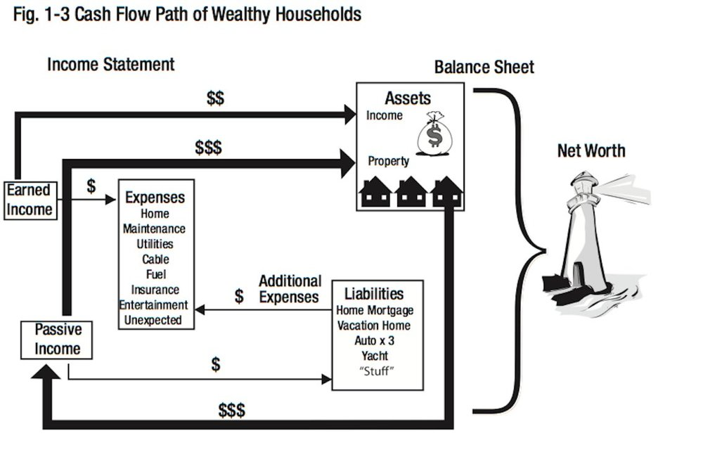 wealthy households cash flow.jpg