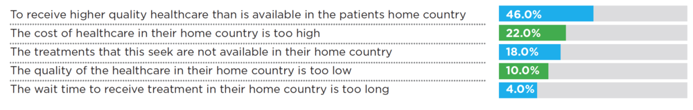 Source: Medical Tourism Association