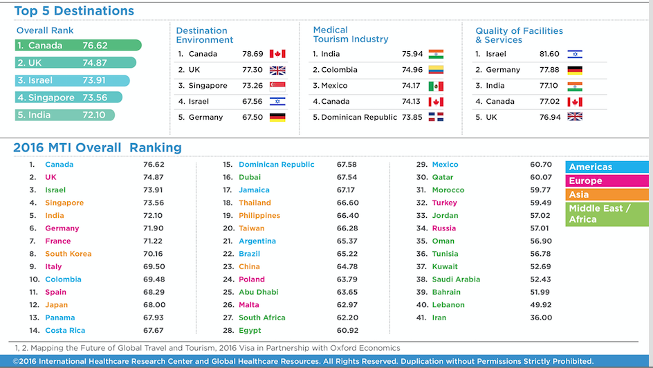 Source: Medical Tourism Index