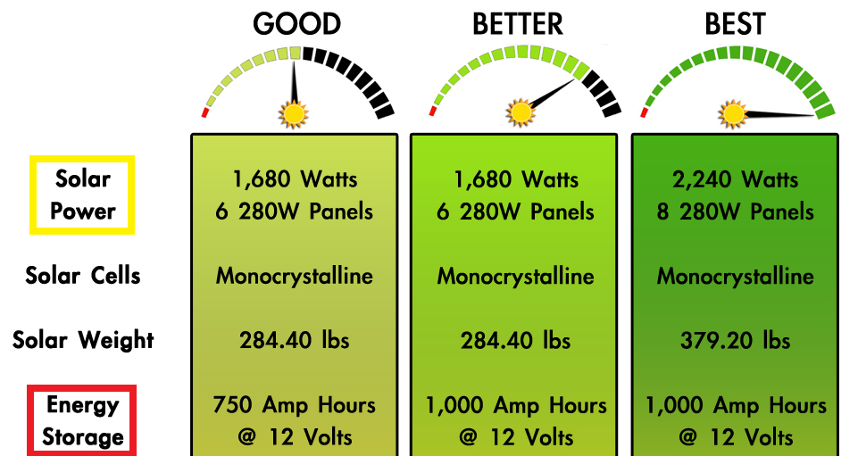 1,680+ watts of solar power, and 9,000+ Wh of storage!