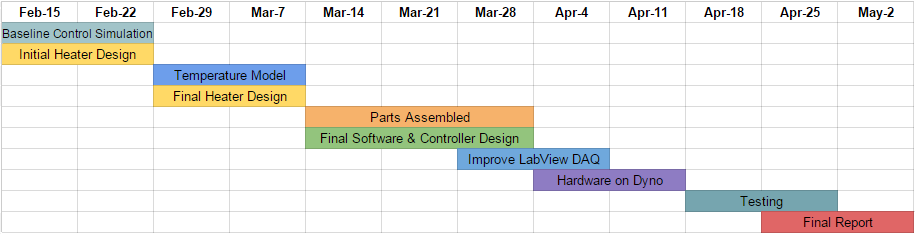 Project Gantt Chart (click to zoom)