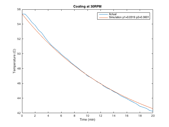 Actual data vs. gain simulation